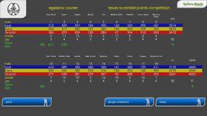 golfsimulator-scorekort